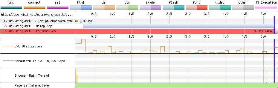 WebPagetest loading SCRIPT tag embedded in HTML